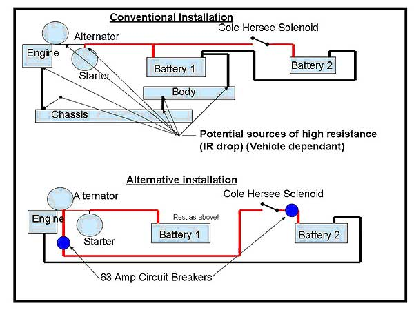 Dual battery system installation for 4x4 install 2 x 63 amp circuit breakers one as close as possible to the alternator one as close asfbconference2016 Image collections